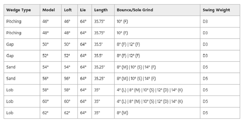 Bảng thông số kỹ thuật gậyWedges Titleist SM7