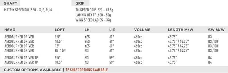 Thông số kỹ thuật của gậy Golf Driver taylormade aero burner