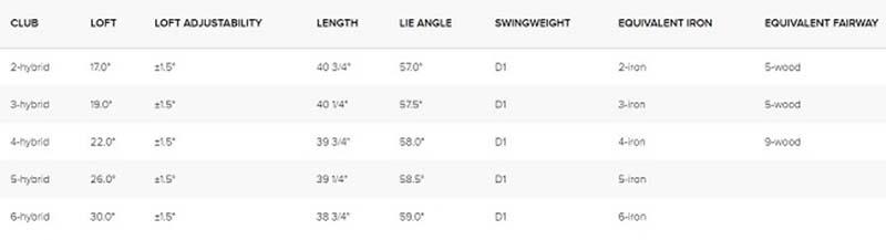 Bảng thông số kỹ thuật gậy golf Ping G410