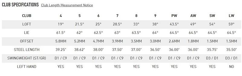 Thông số gậy sắt TaylorMade M6